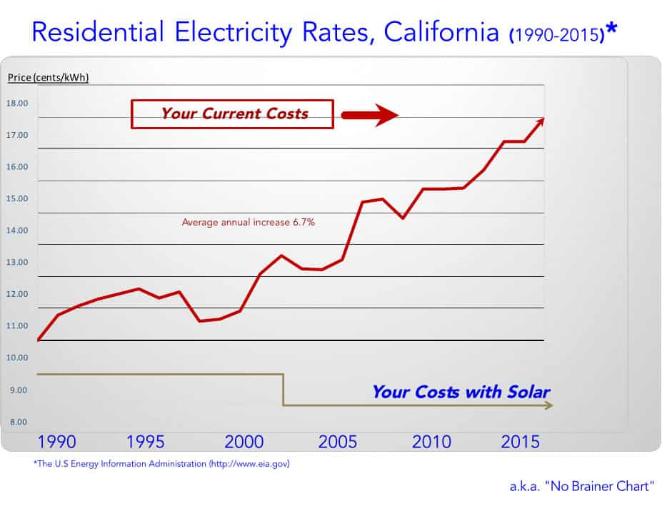 California Residential Electricity Rates